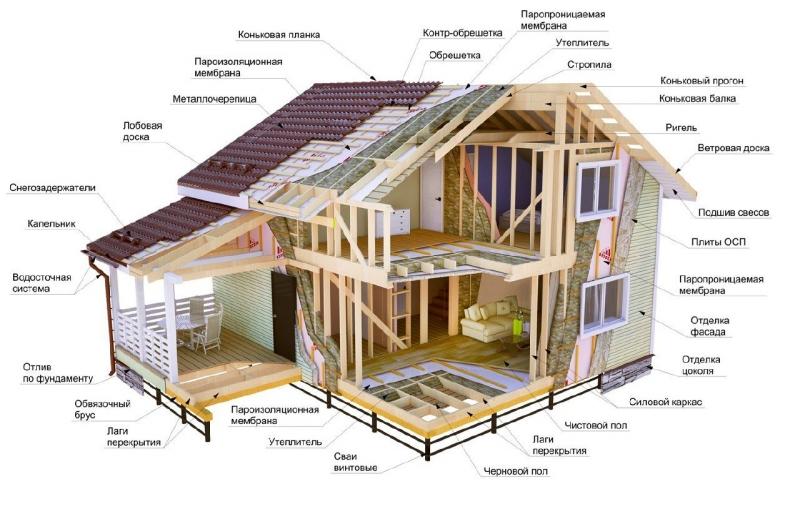 Строим круглый год на сваях, ремонт крыш